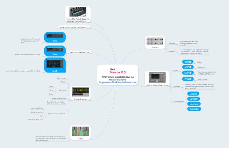 Live-9-5-mindmap